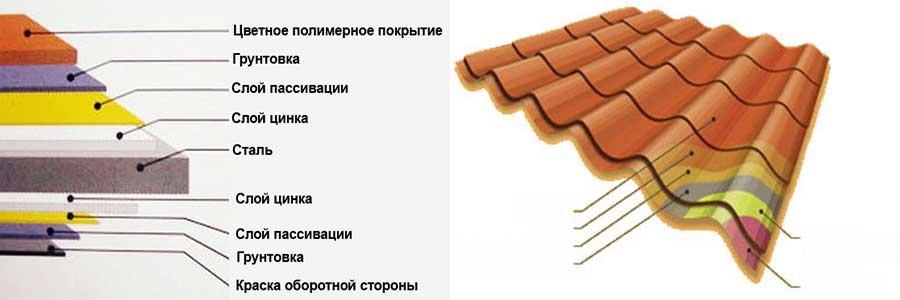 Состав металлочерепицы